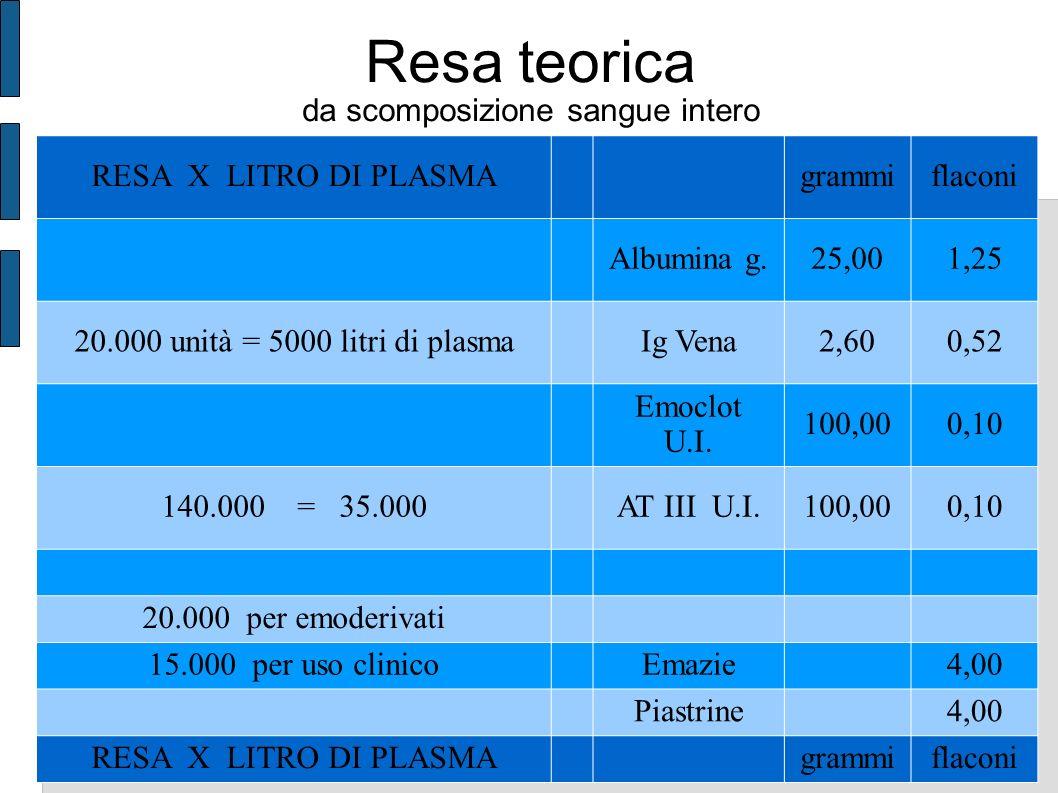 Resa teorica da scomposizione sangue intero RESA X LITRO DI PLASMAgrammiflaconi Albumina g.25,001,25 20.000 unità = 5000 litri di plasmaIg Vena2,600,52 Emoclot U.I.