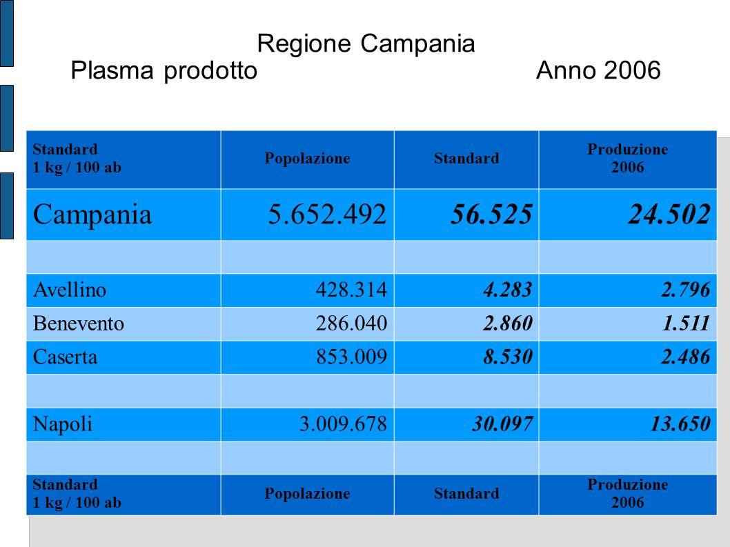 Regione Campania Plasma prodotto Anno 2006 Standard 1 kg / 100 ab PopolazioneStandard Produzione 2006 Campania5.652.49256.52524.502 Avellino428.3144.2832.796 Benevento286.0402.8601.511 Caserta853.0098.5302.486 Napoli3.009.67830.09713.650 Standard 1 kg / 100 ab PopolazioneStandard Produzione 2006