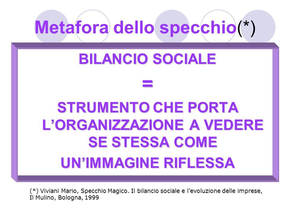 Metafora dello specchio(*) BILANCIO SOCIALE = STRUMENTO CHE PORTA LORGANIZZAZIONE A VEDERE SE STESSA COME UNIMMAGINE RIFLESSA (*) Viviani Mario, Specc