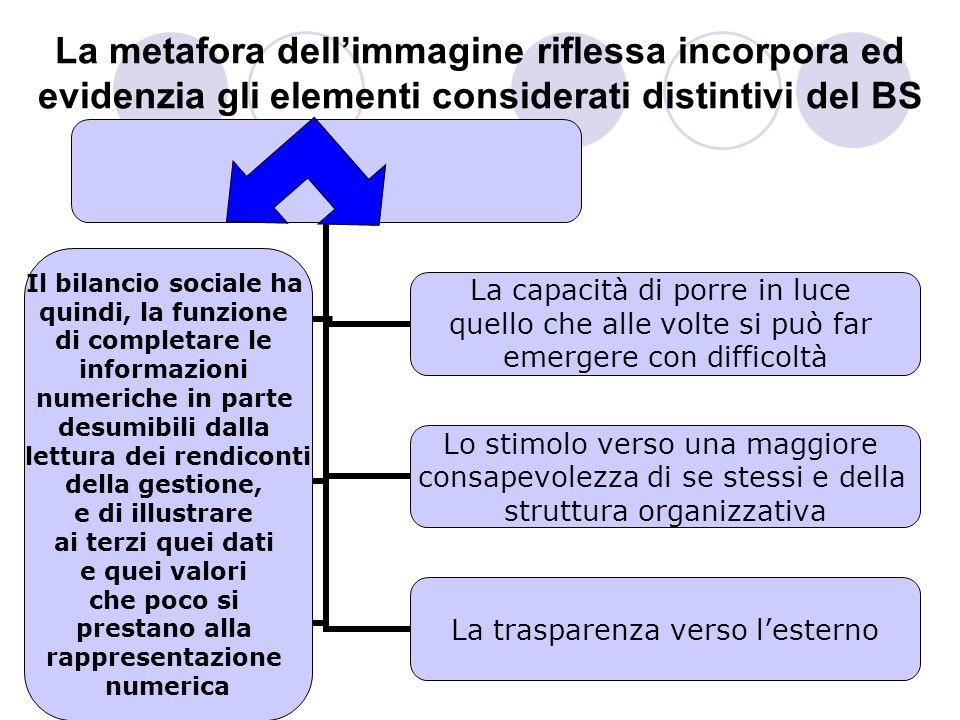 La metafora dellimmagine riflessa incorpora ed evidenzia gli elementi considerati distintivi del BS Il bilancio sociale ha quindi, la funzione di comp