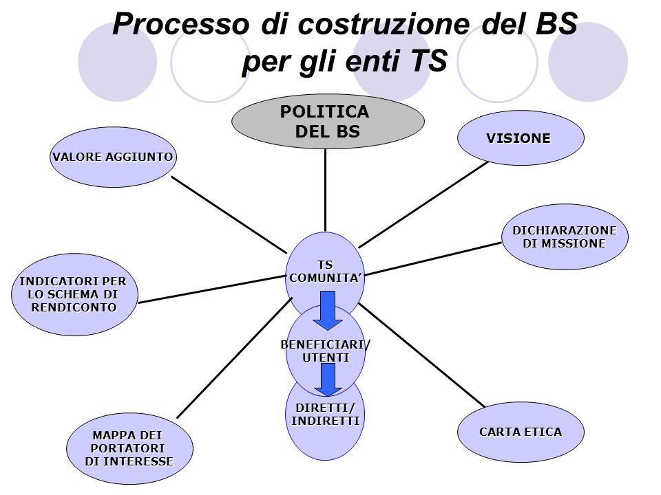 Processo di costruzione del BS per gli enti TSBENEFICIARI/UTENTI MAPPA DEI PORTATORI DI INTERESSE CARTA ETICA VISIONE INDICATORI PER LO SCHEMA DI REND