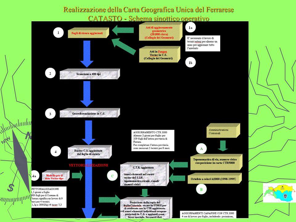 Realizzazione della Carta Geografica Unica del Ferrarese CATASTO - Schema sinottico operativo