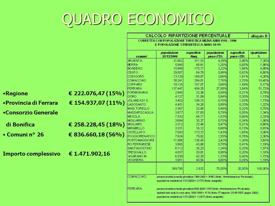 QUADRO ECONOMICO Regione 222.076,47 (15%) Provincia di Ferrara 154.937,07 (11%) Consorzio Generale di Bonifica 258.228,45 (18%) Comuni n° 26 836.660,1