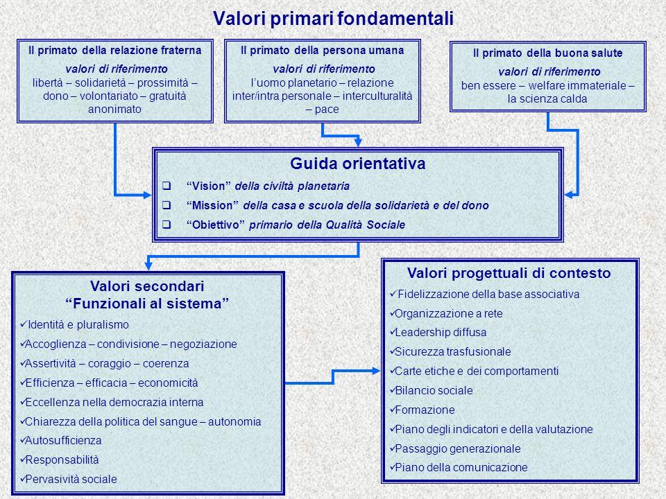 Valori primari fondamentali Il primato della relazione fraterna valori di riferimento libertà – solidarietà – prossimità – dono – volontariato – gratu