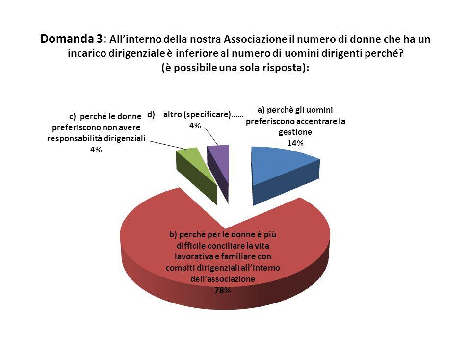Domanda 3: Allinterno della nostra Associazione il numero di donne che ha un incarico dirigenziale è inferiore al numero di uomini dirigenti perché? (