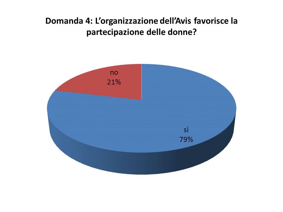 Domanda 4: Lorganizzazione dellAvis favorisce la partecipazione delle donne?