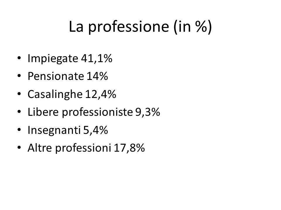 La professione (in %) Impiegate 41,1% Pensionate 14% Casalinghe 12,4% Libere professioniste 9,3% Insegnanti 5,4% Altre professioni 17,8%