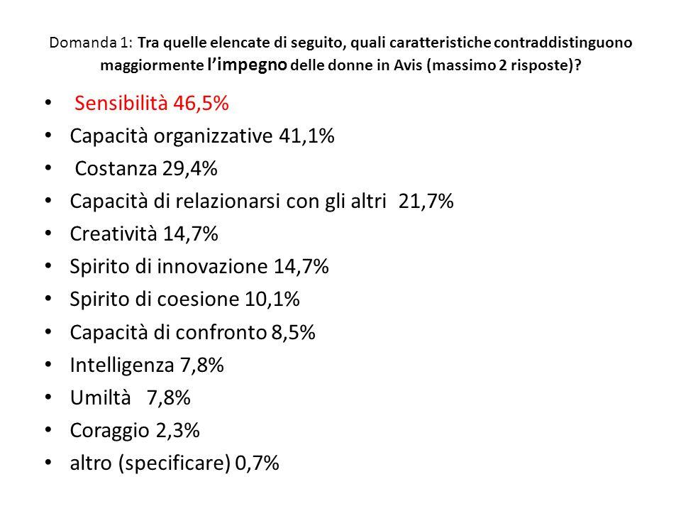 Domanda 1: Tra quelle elencate di seguito, quali caratteristiche contraddistinguono maggiormente limpegno delle donne in Avis (massimo 2 risposte)? Se