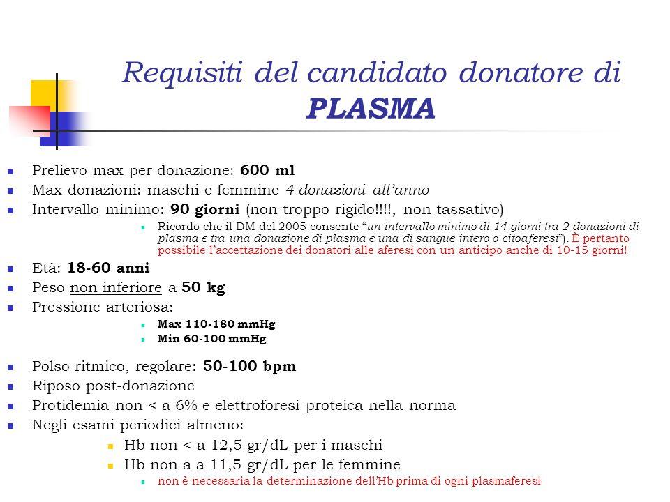 Requisiti del candidato donatore di PLASMA Prelievo max per donazione: 600 ml Max donazioni: maschi e femmine 4 donazioni allanno Intervallo minimo: 9