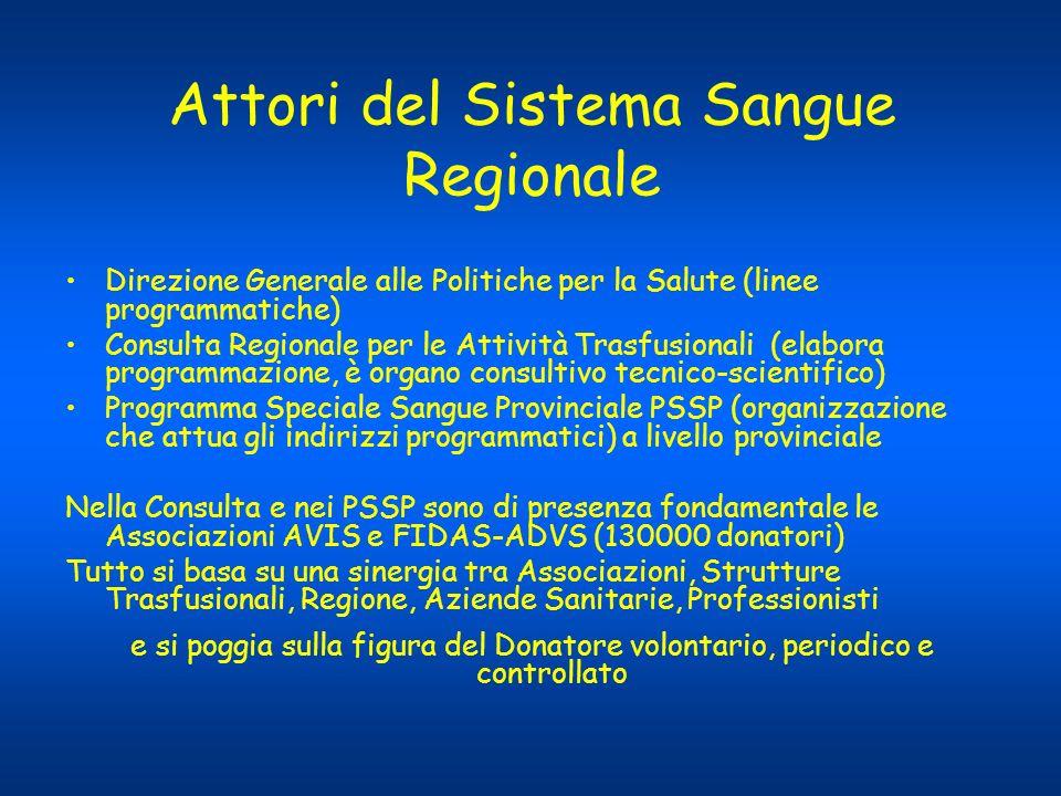 Attori del Sistema Sangue Regionale Direzione Generale alle Politiche per la Salute (linee programmatiche) Consulta Regionale per le Attività Trasfusi