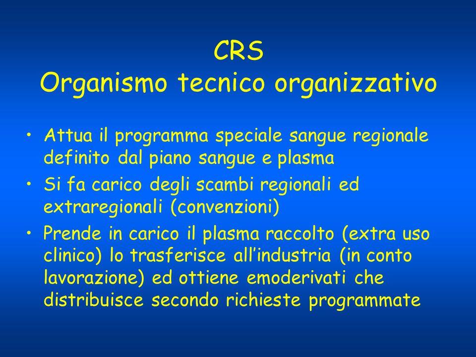 CRS Organismo tecnico organizzativo Attua il programma speciale sangue regionale definito dal piano sangue e plasma Si fa carico degli scambi regional