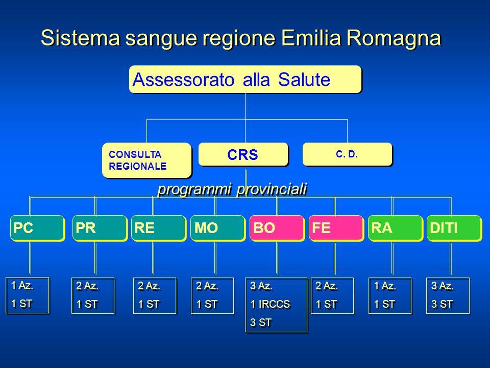 PC RE PR MO RA DITI FE BO programmi provinciali 1 Az. 1 ST 1 Az. 1 ST 2 Az. 1 ST 2 Az. 1 ST 2 Az. 1 ST 2 Az. 1 ST 2 Az. 1 ST 2 Az. 1 ST 2 Az. 1 ST 2 A