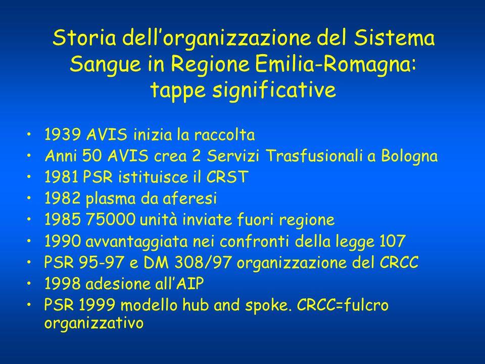 Storia dellorganizzazione del Sistema Sangue in Regione Emilia-Romagna: tappe significative 1939 AVIS inizia la raccolta Anni 50 AVIS crea 2 Servizi T