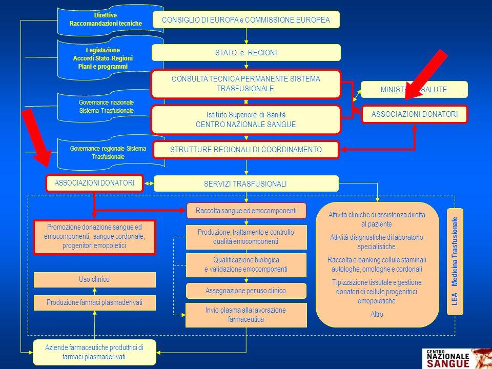 Governance nazionale Sistema Trasfusionale Legislazione Accordi Stato-Regioni Piani e programmi Direttive Raccomandazioni tecniche CONSIGLIO DI EUROPA
