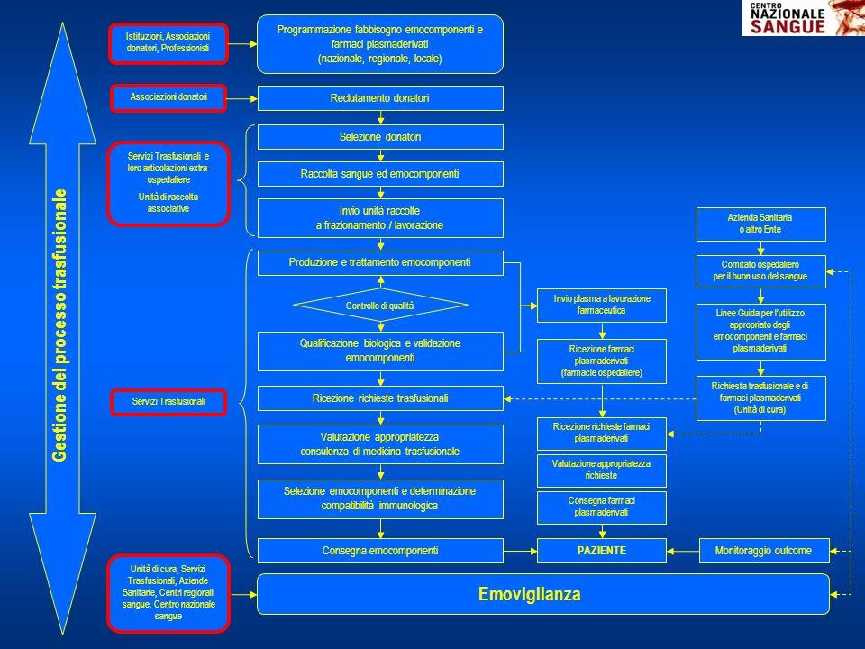 Programmazione fabbisogno emocomponenti e farmaci plasmaderivati (nazionale, regionale, locale) Reclutamento donatori Selezione donatori Raccolta sang