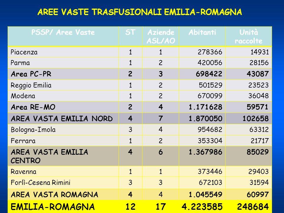 PSSP/ Aree VasteSTAziende ASL/AO AbitantiUnità raccolte Piacenza1127836614931 Parma1242005628156 Area PC-PR2369842243087 Reggio Emilia1250152923523 Mo