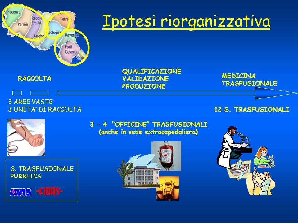 RACCOLTA 12 S. TRASFUSIONALI 3 - 4 OFFICINE TRASFUSIONALI (anche in sede extraospedaliera) 3 AREE VASTE 3 UNITA DI RACCOLTA QUALIFICAZIONE VALIDAZIONE