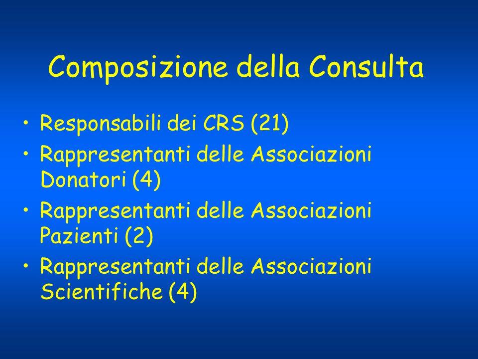 Composizione della Consulta Responsabili dei CRS (21) Rappresentanti delle Associazioni Donatori (4) Rappresentanti delle Associazioni Pazienti (2) Ra