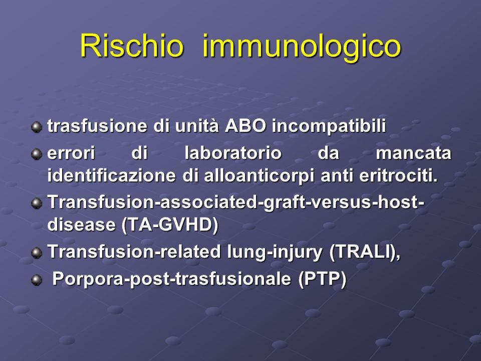 Rischio immunologico trasfusione di unità ABO incompatibili errori di laboratorio da mancata identificazione di alloanticorpi anti eritrociti. Transfu