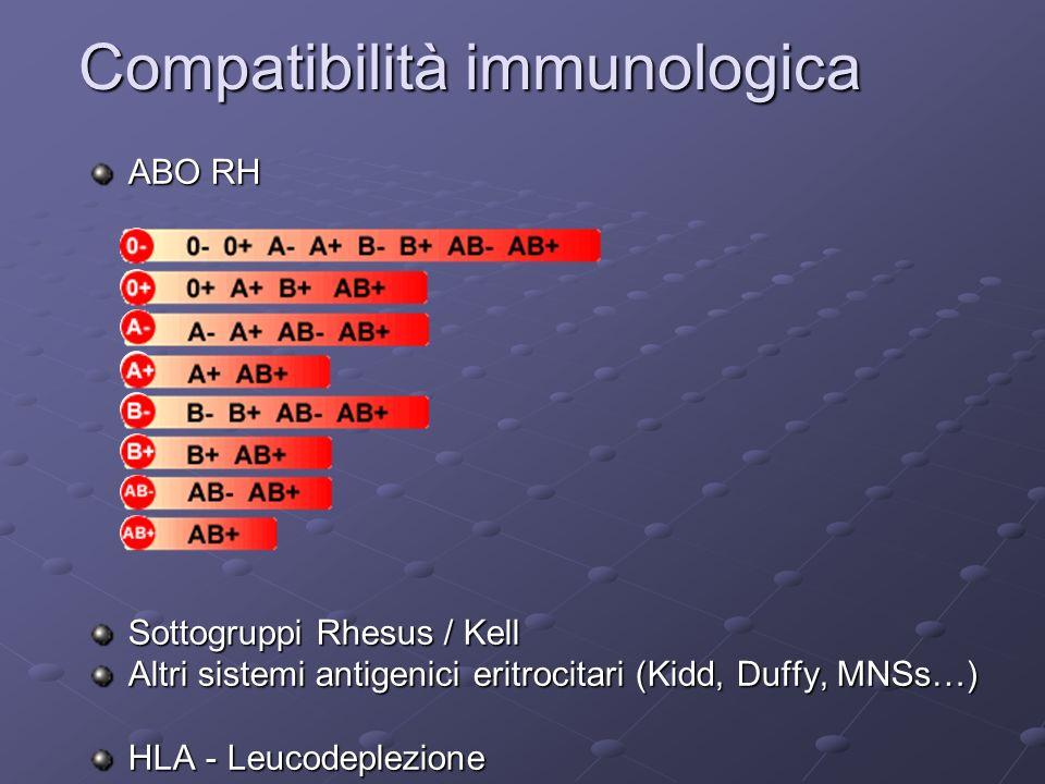Compatibilità immunologica ABO RH Sottogruppi Rhesus / Kell Altri sistemi antigenici eritrocitari (Kidd, Duffy, MNSs…) HLA - Leucodeplezione