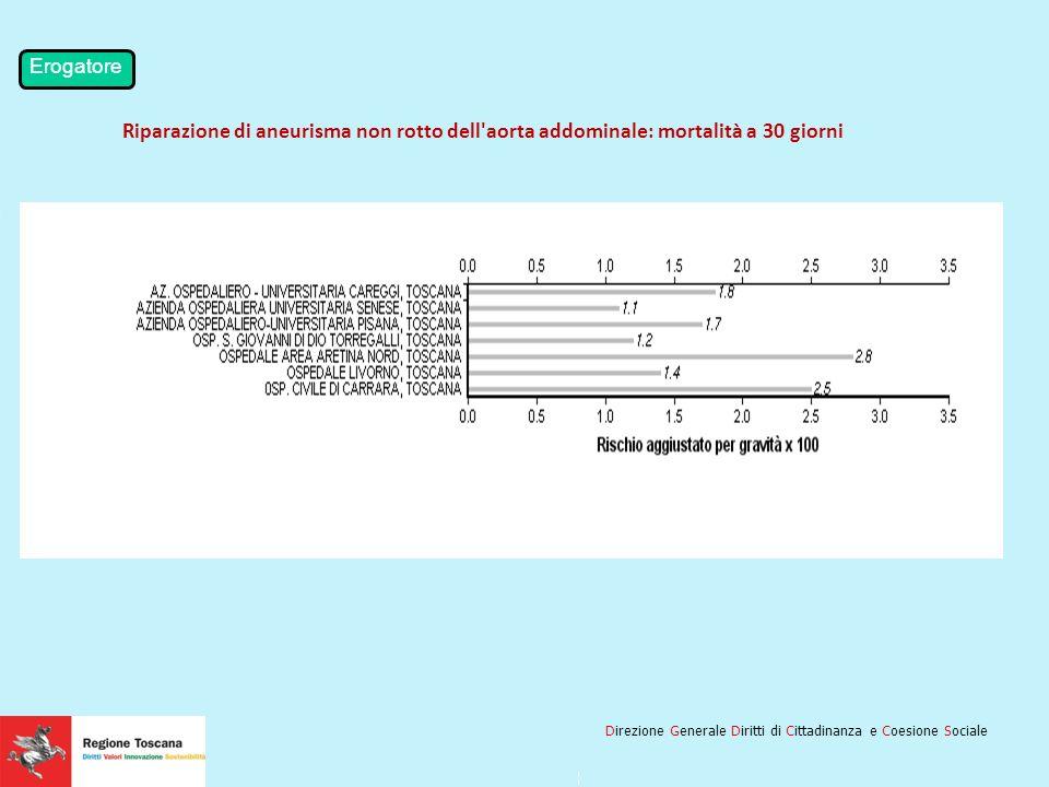 Titolo della Slide: 28pt Arial, Grassetto, Rossso R 240 | G0 | B0 Lunghezza massima consigliata: 2 linee Numero della slide E elemento fisso e non mod