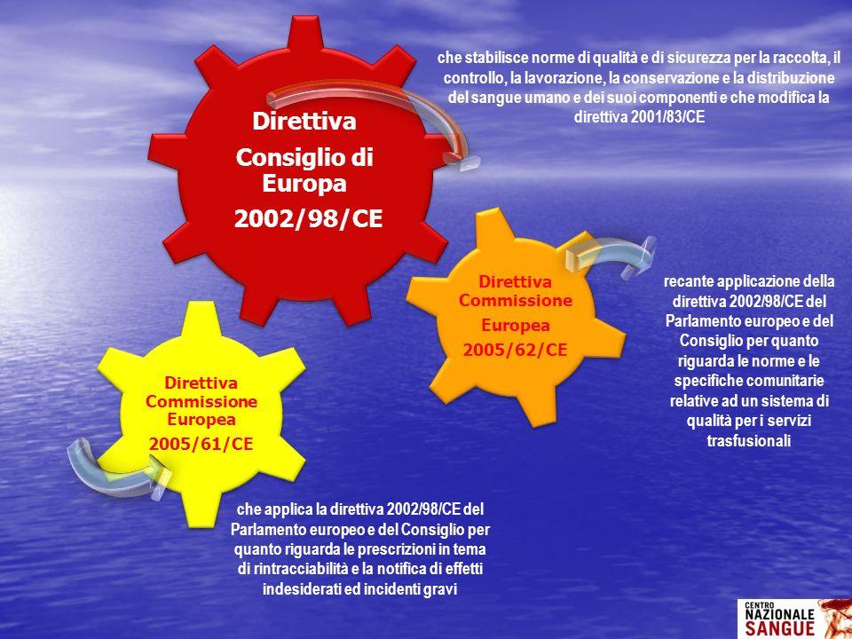Direttiva Consiglio di Europa 2002/98/CE Direttiva Commissione Europea 2005/61/CE Direttiva Commissione Europea 2005/62/CE recante applicazione della