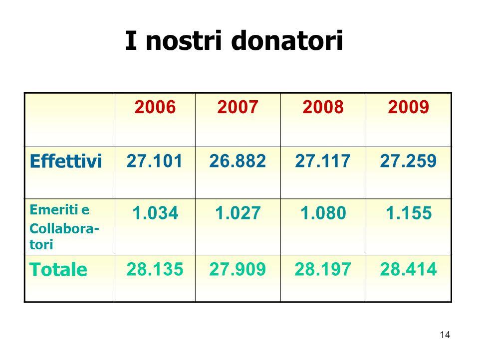 14 I nostri donatori 2006200720082009 Effettivi 27.10126.88227.11727.259 Emeriti e Collabora- tori 1.0341.0271.0801.155 Totale 28.13527.90928.19728.414