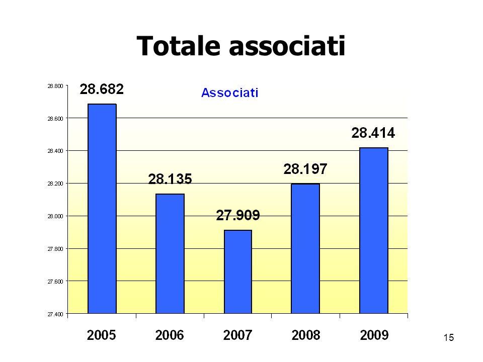 15 Totale associati