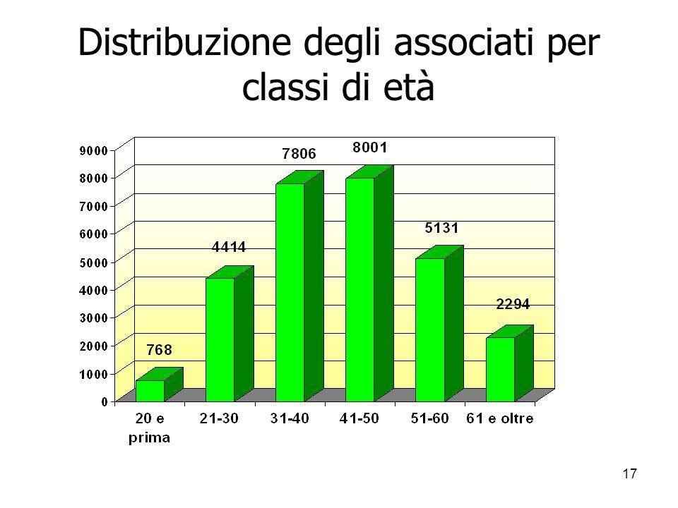 17 Distribuzione degli associati per classi di età