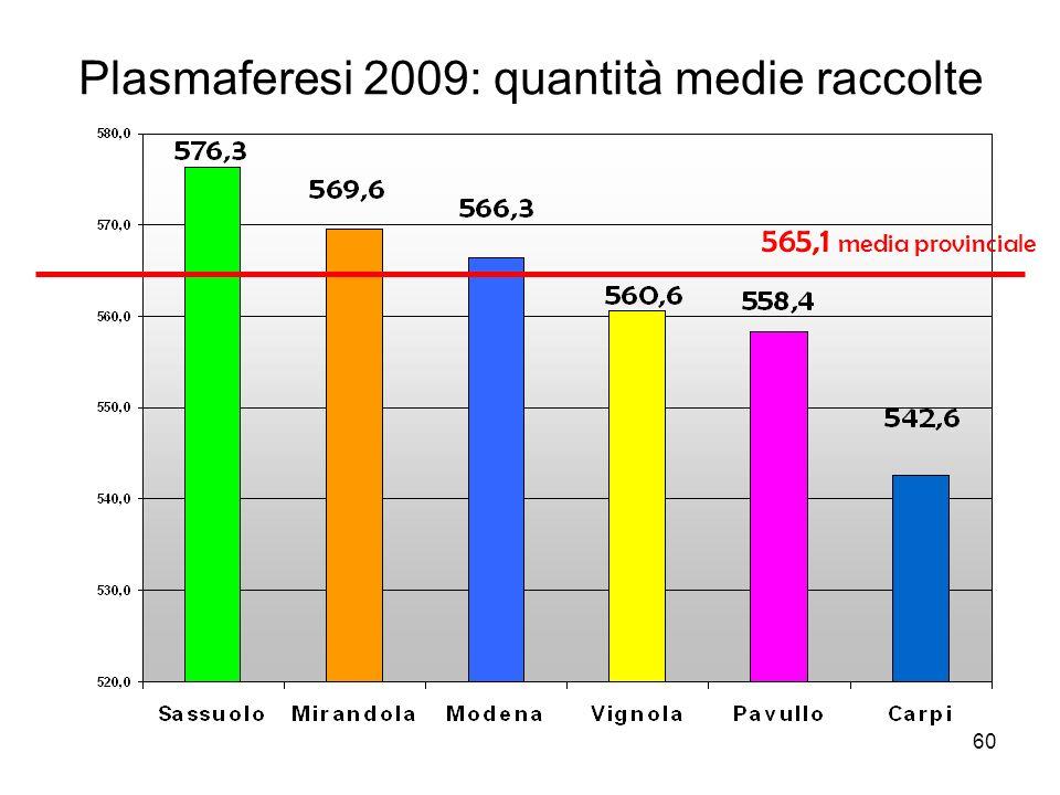 60 Plasmaferesi 2009: quantità medie raccolte 565,1 media provinciale