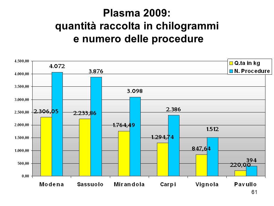 61 Plasma 2009: quantità raccolta in chilogrammi e numero delle procedure