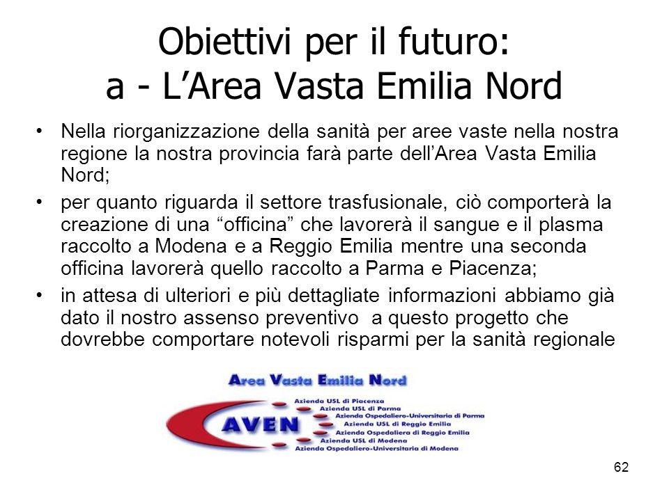 62 Obiettivi per il futuro: a - LArea Vasta Emilia Nord Nella riorganizzazione della sanità per aree vaste nella nostra regione la nostra provincia farà parte dellArea Vasta Emilia Nord; per quanto riguarda il settore trasfusionale, ciò comporterà la creazione di una officina che lavorerà il sangue e il plasma raccolto a Modena e a Reggio Emilia mentre una seconda officina lavorerà quello raccolto a Parma e Piacenza; in attesa di ulteriori e più dettagliate informazioni abbiamo già dato il nostro assenso preventivo a questo progetto che dovrebbe comportare notevoli risparmi per la sanità regionale