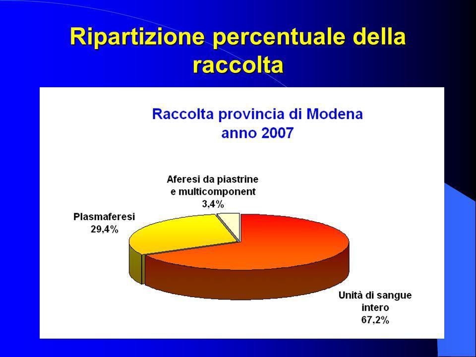 Ripartizione percentuale della raccolta