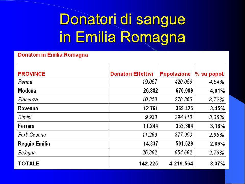 Donatori di sangue in Emilia Romagna