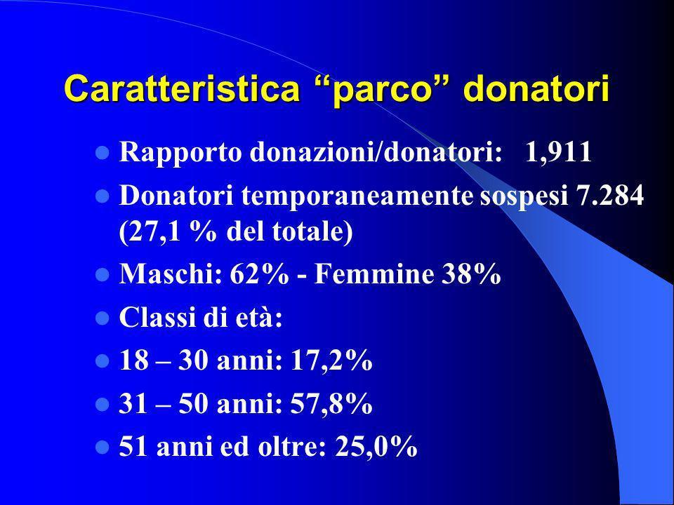 Caratteristica parco donatori Rapporto donazioni/donatori: 1,911 Donatori temporaneamente sospesi 7.284 (27,1 % del totale) Maschi: 62% - Femmine 38% Classi di età: 18 – 30 anni: 17,2% 31 – 50 anni: 57,8% 51 anni ed oltre: 25,0%