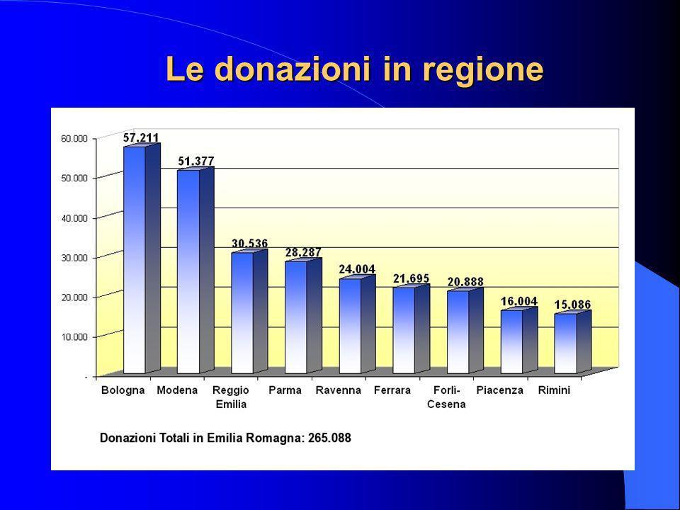 Le donazioni in regione