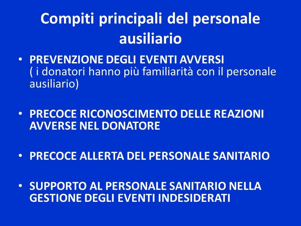 Compiti principali del personale ausiliario PREVENZIONE DEGLI EVENTI AVVERSI ( i donatori hanno più familiarità con il personale ausiliario) PRECOCE R