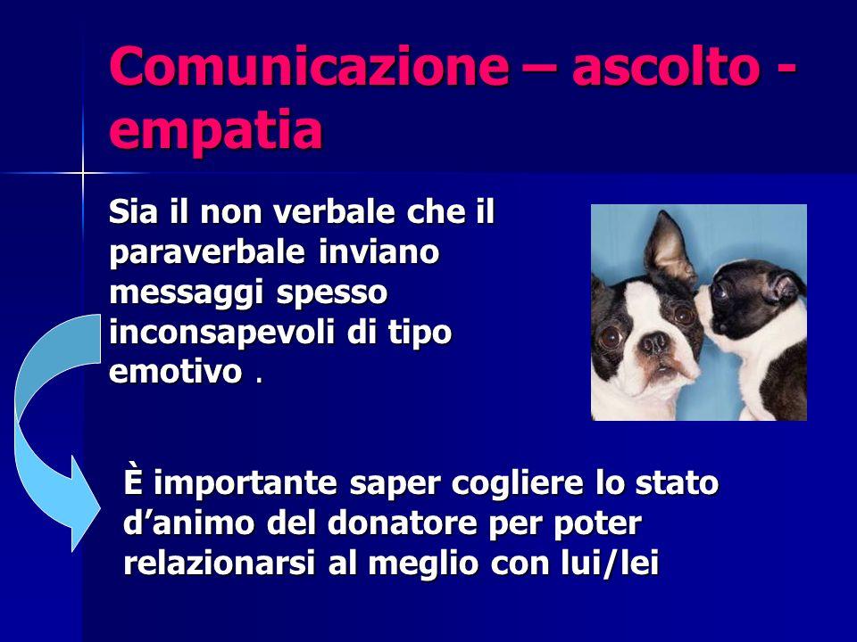 Comunicazione – ascolto - empatia Sia il non verbale che il paraverbale inviano messaggi spesso inconsapevoli di tipo emotivo.