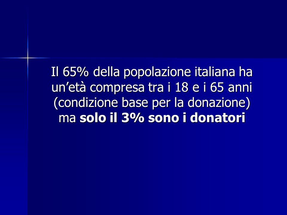 Il 65% della popolazione italiana ha unetà compresa tra i 18 e i 65 anni (condizione base per la donazione) ma solo il 3% sono i donatori