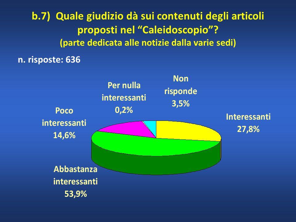 n. risposte: 636 b.7) Quale giudizio dà sui contenuti degli articoli proposti nel Caleidoscopio? (parte dedicata alle notizie dalla varie sedi)