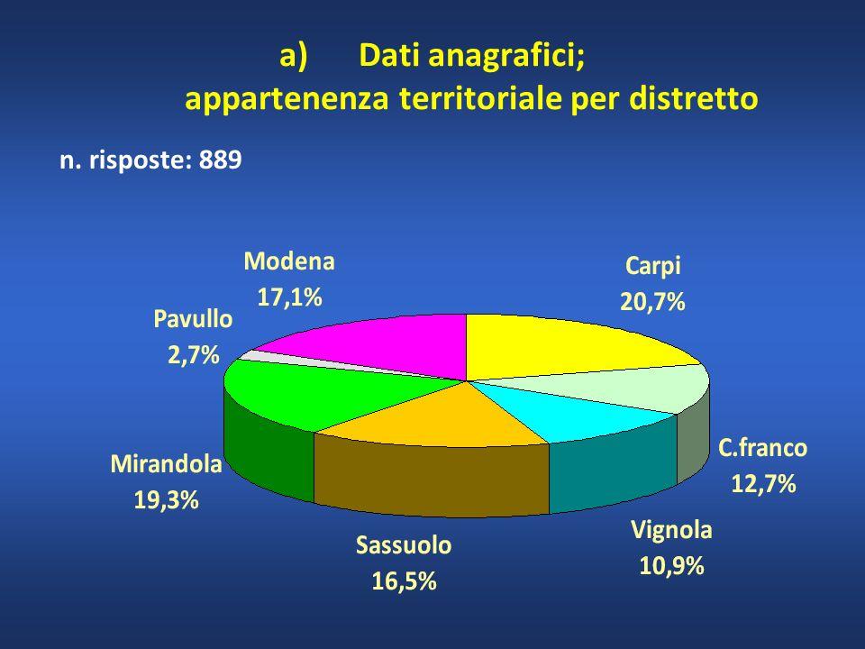 n. risposte: 889 a)Dati anagrafici; appartenenza territoriale per distretto