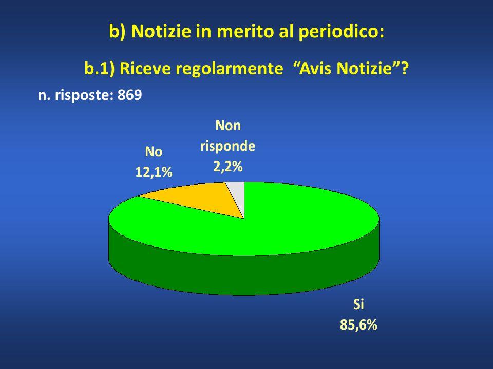 n. risposte: 869 b) Notizie in merito al periodico: b.1) Riceve regolarmente Avis Notizie