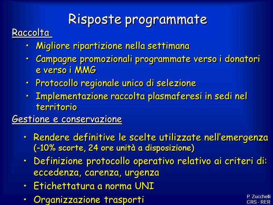 Risposte programmate P. Zucchelli CRS - RER Raccolta Gestione e conservazione Migliore ripartizione nella settimana Campagne promozionali programmate