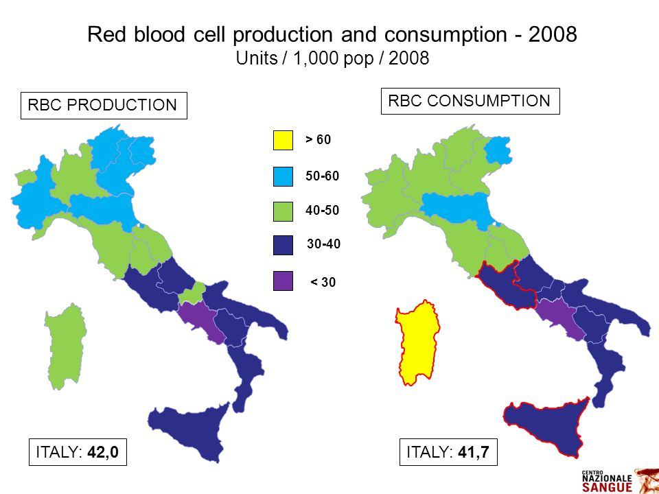 ITALY: 41,7 40-50 30-40 < 30 Red blood cell production and consumption - 2008 Units / 1,000 pop / 2008 50-60 > 60 ITALY: 42,0 RBC PRODUCTION RBC CONSU