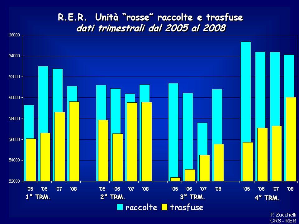 R.E.R. Unità rosse raccolte e trasfuse dati trimestrali dal 2005 al 2008 R.E.R. Unità rosse raccolte e trasfuse dati trimestrali dal 2005 al 2008 4° T