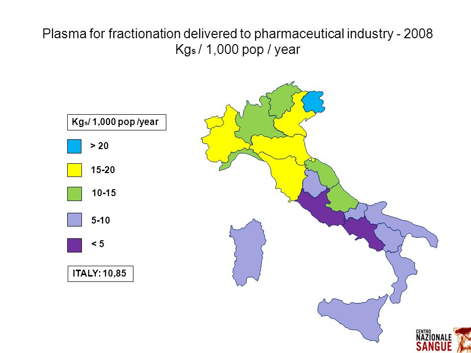 ITALY: 10,85 Kg s / 1,000 pop /year Plasma for fractionation delivered to pharmaceutical industry - 2008 Kg s / 1,000 pop / year 15-20 10-15 5-10 < 5