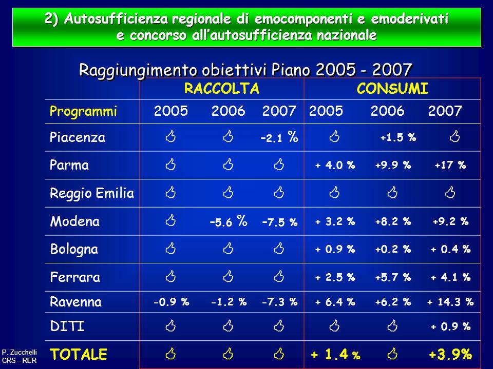 2) Autosufficienza regionale di emocomponenti e emoderivati e concorso allautosufficienza nazionale 2) Autosufficienza regionale di emocomponenti e em