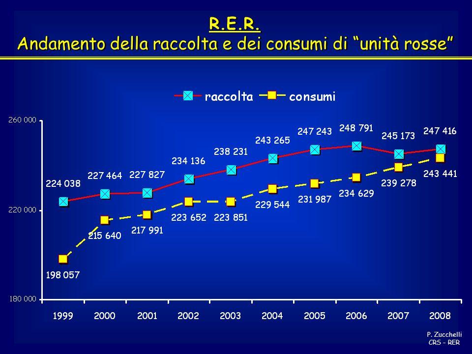 R.E.R. Andamento della raccolta e dei consumi di unità rosse R.E.R. Andamento della raccolta e dei consumi di unità rosse P. Zucchelli CRS - RER