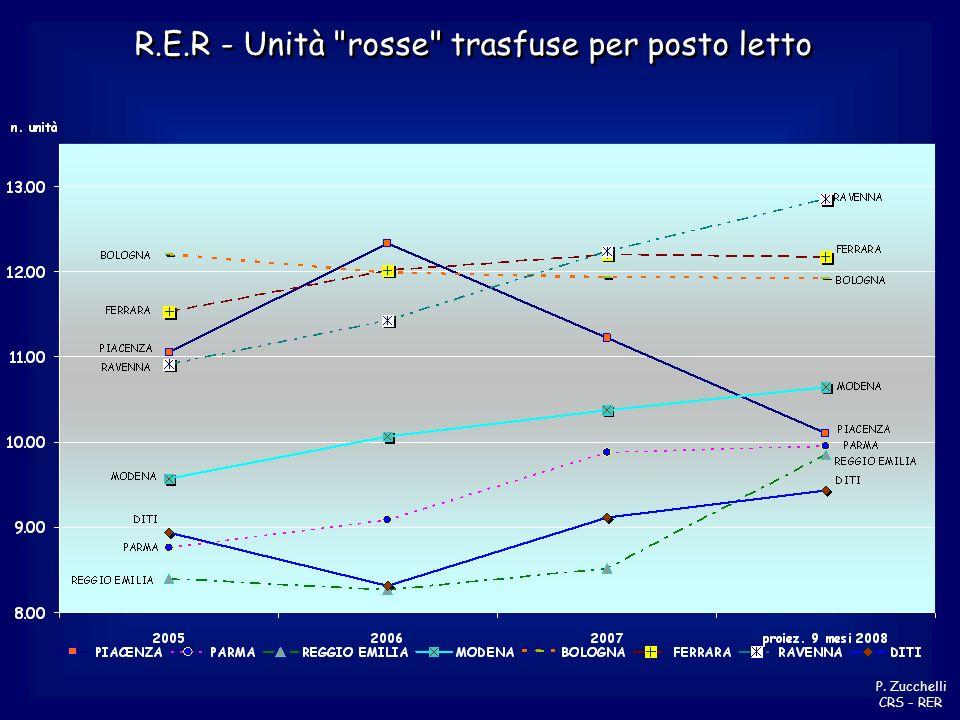 R.E.R - Unità rosse trasfuse per giornate di degenza P. Zucchelli CRS - RER