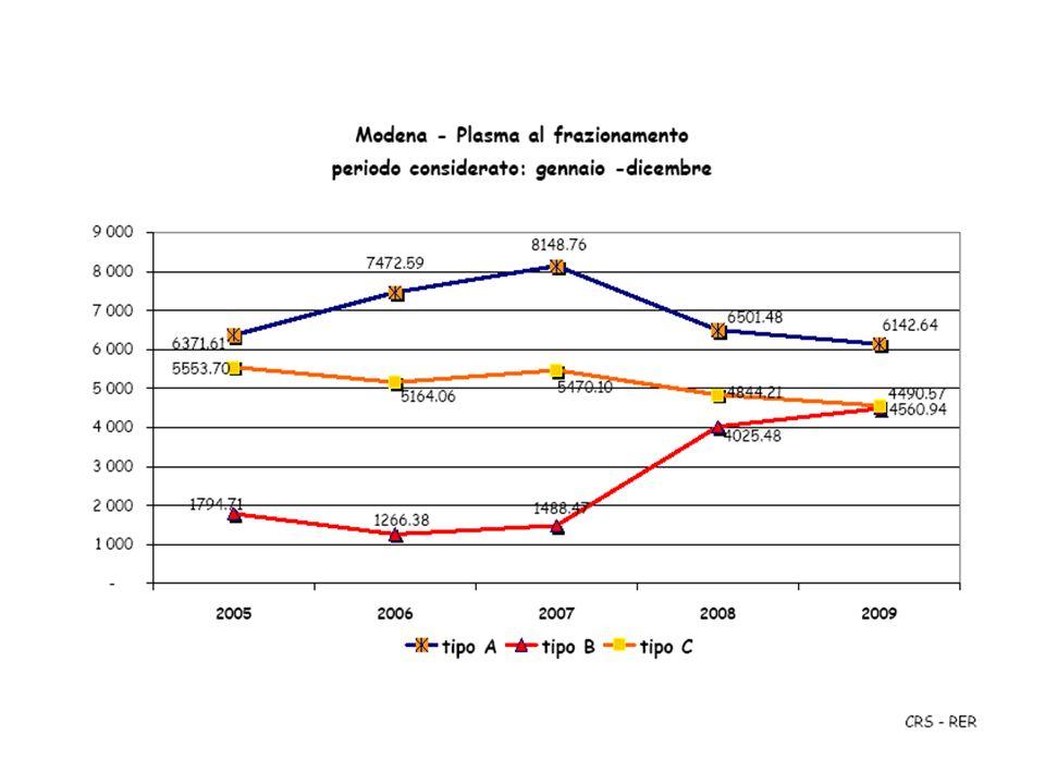 Relazione sanitaria AVIS 2010 unità raccolte - 2009 Sangue Intero 35.449 Plasmaferesi 15.959 Multicomponent 1.812 unità separate Emazie leucoridotte 31.463 Emazie irradiate 2.656 Emazie deleucocitate 3.173